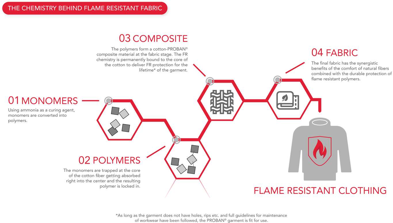 The chemistry behind flame resistant fabric infographic