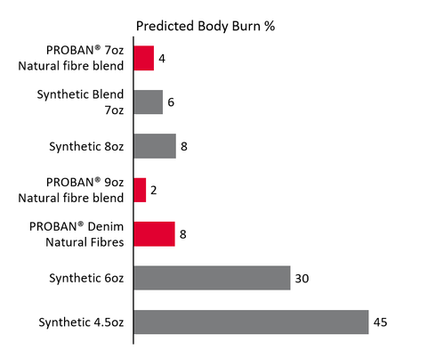 Predicted body burn test - PPE - flame resistant fabric